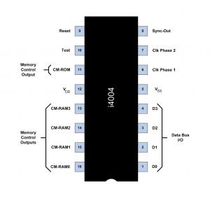 """Esquema de """"pines"""" del microprocesador Intel 4004"""