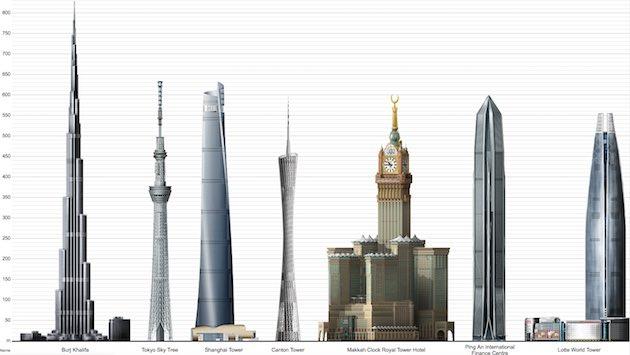 Rascacielos más altos